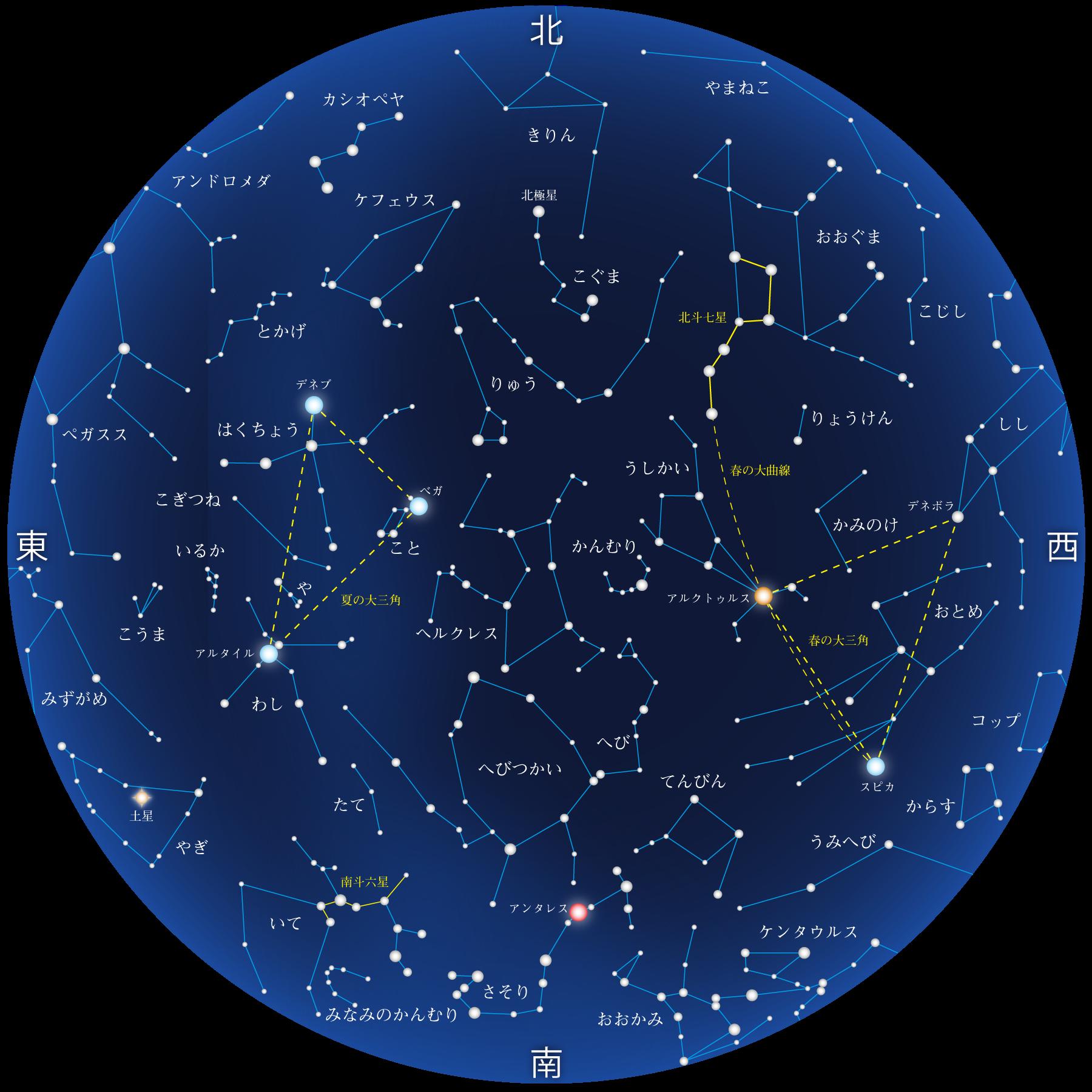 7月の星座